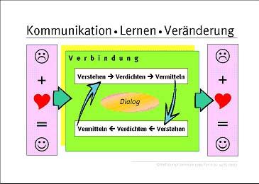 hinweise beispiele - Kommunikationsmodelle Beispiele