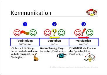 die meisten menschen wollen vor allem und zuerst selbst verstanden werden versteh mich doch doch dazu mssen sie den kommunikationskanal erst freimachen - Kommunikationsmodelle Beispiele